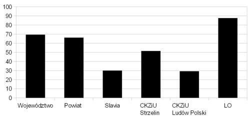 Zdawalność matury w szkołach ponadgimnazjalnych powiatu strzelińskiego w roku 2014